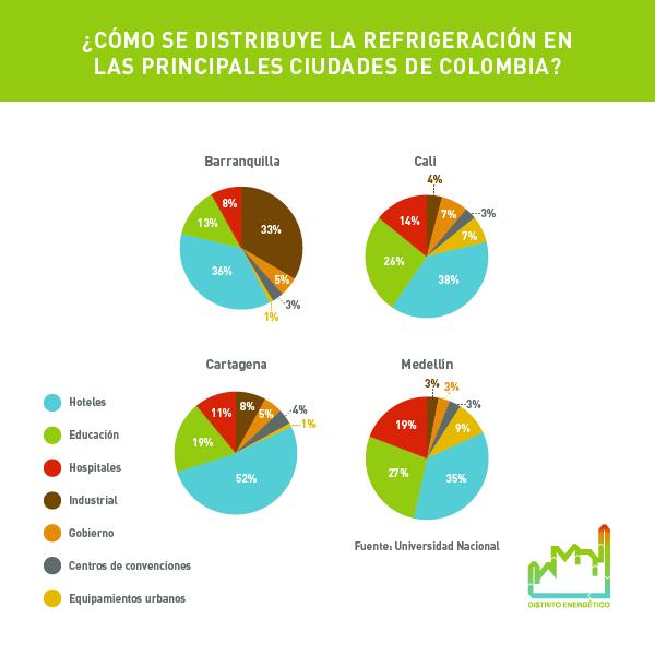 ¿Cómo se emplea la refrigeración urbana en diferentes ciudades de Colombia?