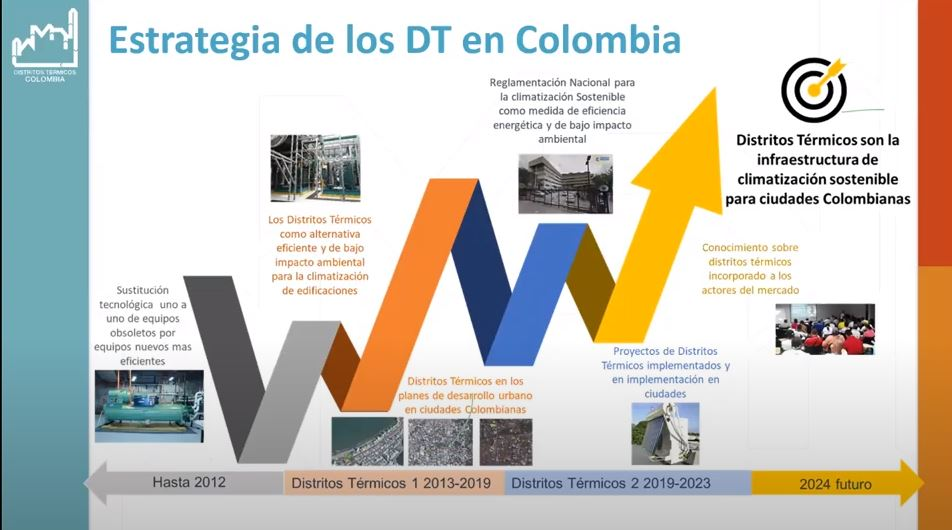 Proyecto capacita a profesionales del SENA en distritos térmicos y eficiencia energética
